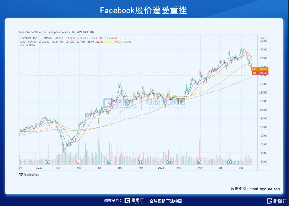 美股掘金 | Facebook宕机背后的隐忧与机会插图1