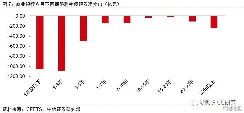 银行增持利率债,配置盘发力能延续吗?插图3