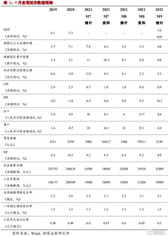 浙商宏观:GDP走弱但不至于失速插图11