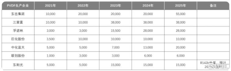 3个月涨4倍,1个月暴跌30%,东岳集团还值得关注吗?插图3