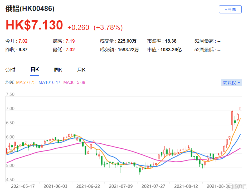 美银证券:上调俄铝(0486.HK)目标价至7.8港元 最新市值1083亿港元