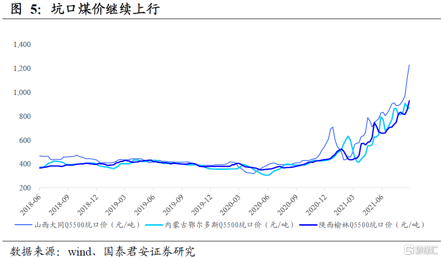 国泰君安:全球能源紧缺加剧,煤炭强基本面维持插图2