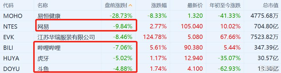 网易跌近10% 中概游戏股盘前集体下跌