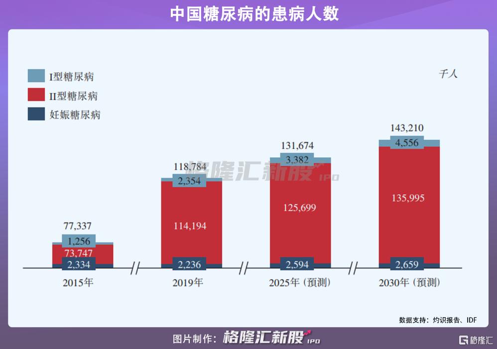 微泰医疗在港招股:手握3款上市产品,年亏1.2亿插图5