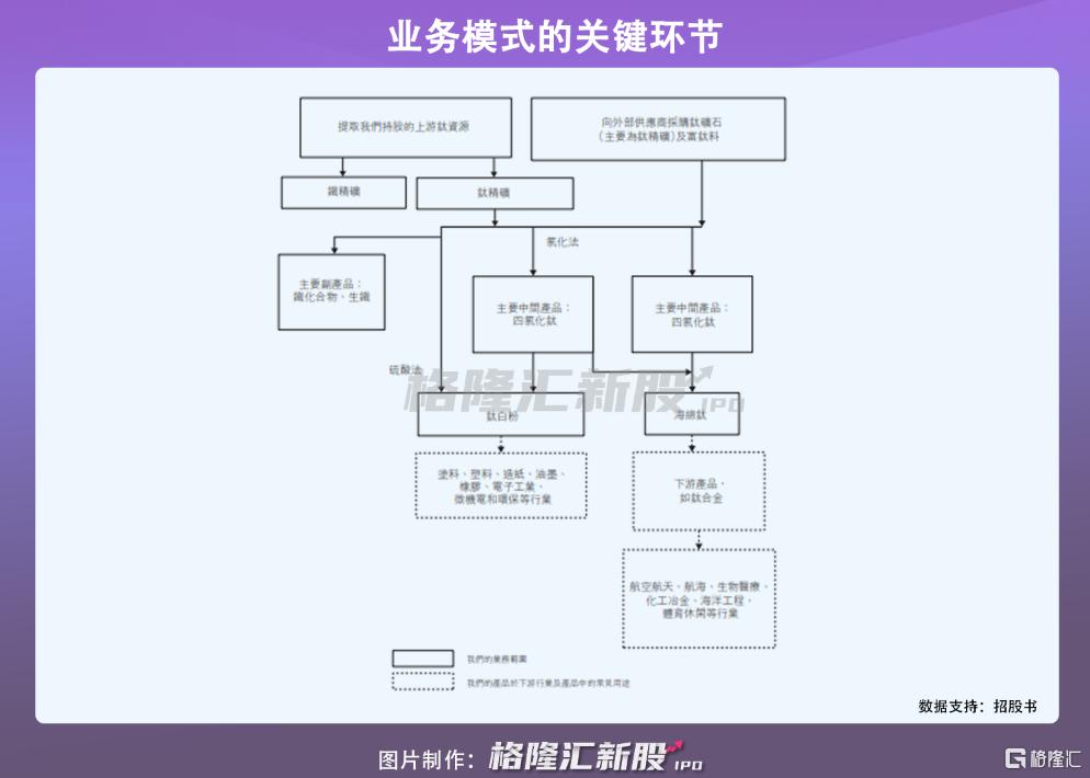 龙佰集团港股IPO:受制于钛白粉价格波动,2020年营收近140亿插图4