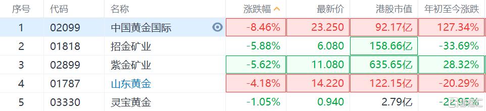 AH黄金板块集体回调,港股中国黄金国际跌超5%