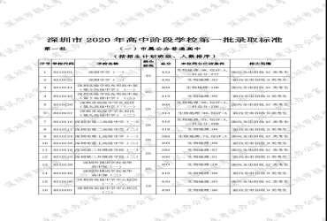 刚刚!深圳2020年第一批高中录取标准曝光