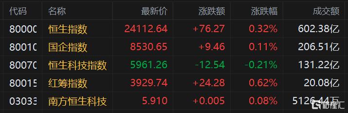 港股午评:恒指涨0.32%,石油等能源股集体爆发,中石油劲升超5%插图