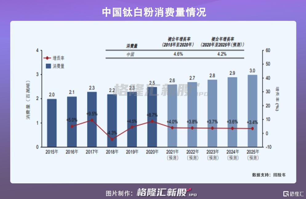龙佰集团港股IPO:受制于钛白粉价格波动,2020年营收近140亿插图5