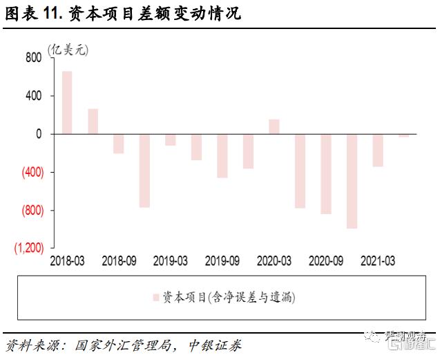 二季度对外经济部门体检报告:经常项目顺差缩小,人民币升值推升对外负债插图10