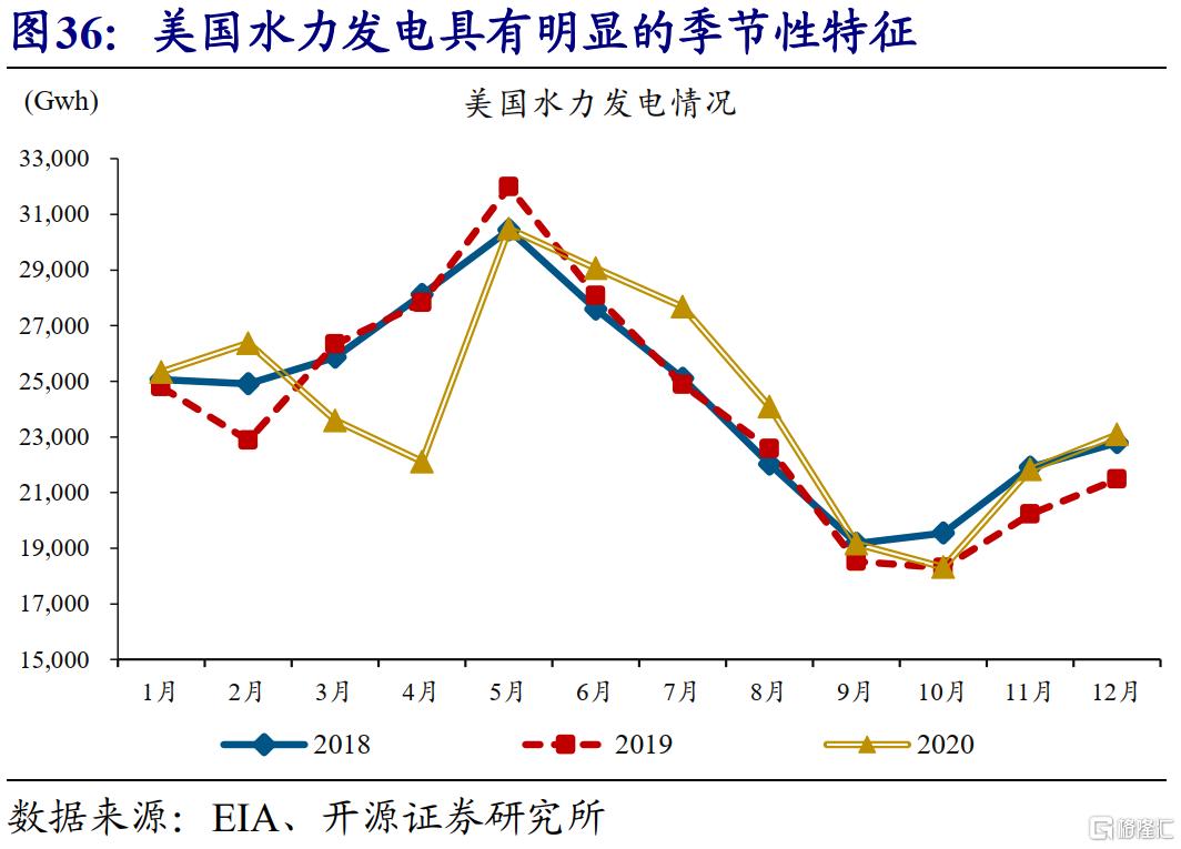 赵伟:全球能源危机,这次不一样?插图38