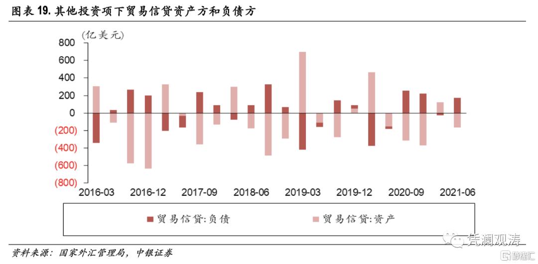 二季度对外经济部门体检报告:经常项目顺差缩小,人民币升值推升对外负债插图18
