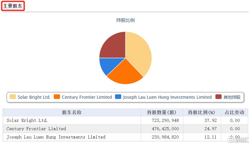 华人置业私有化,怎么看?插图1