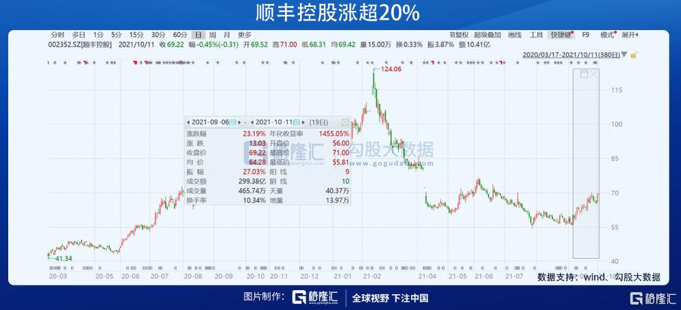 这个行业底部反转在即,邓晓峰新进龙头股浮盈超10%插图