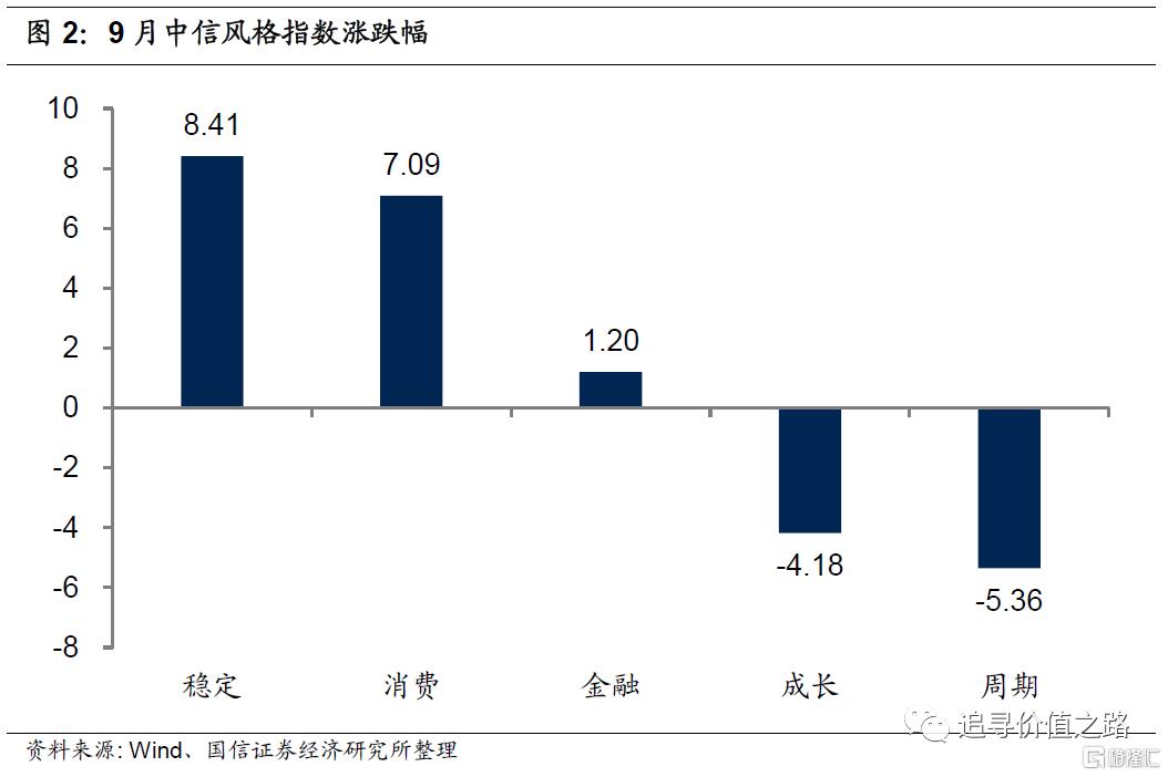 中观行业景气度比较:下游消费不及预期,资源品价格加速上涨插图2