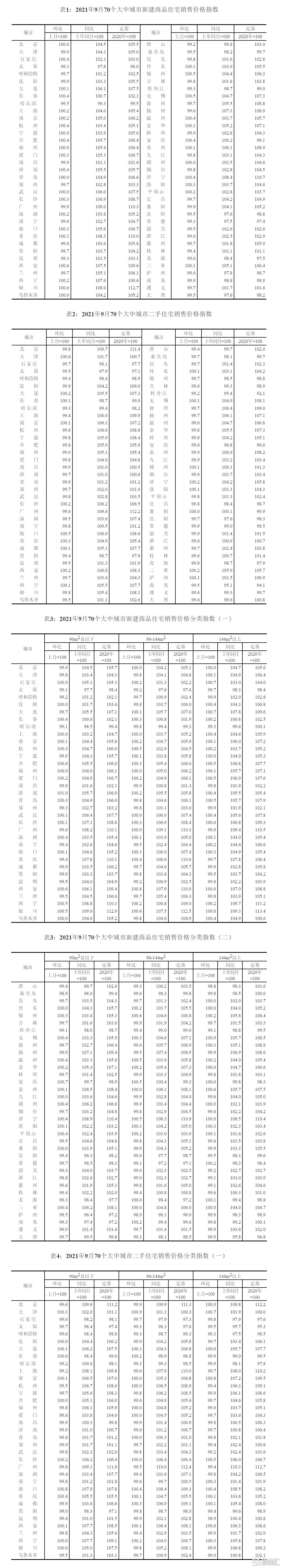 国家统计局:9月份商品住宅销售价格环比总体呈略降态势