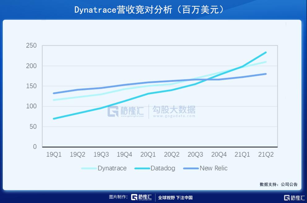 美股掘金 | Dynatrace,稳稳进军千亿美元市场插图19