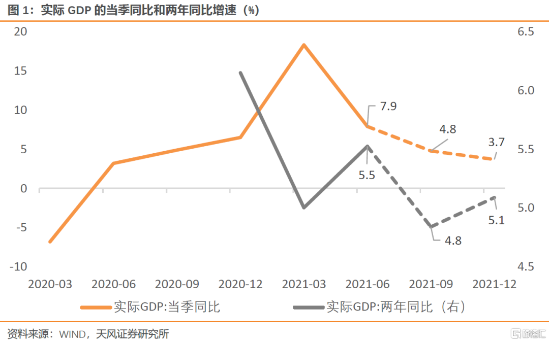 天风宏观:3季度GDP增速很可能低于5%插图