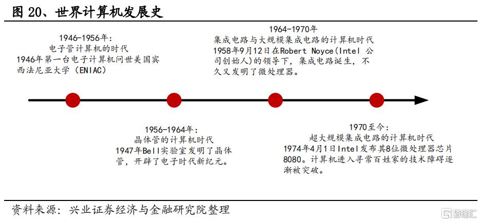 兴证策略:美苏争霸与纳斯达克插图15