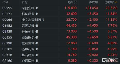 港股收评:恒指收涨1.23% 科技、餐饮股强势 恒大概念爆发插图8