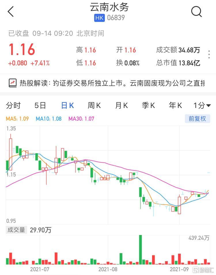 云南水务(6839.HK)高开7.41% 最新市值13.84亿港元