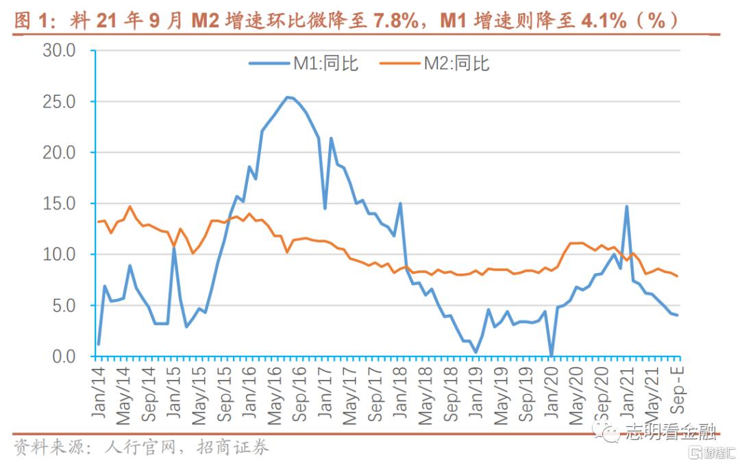 9月金融数据预测:社融增速或于9月见底插图