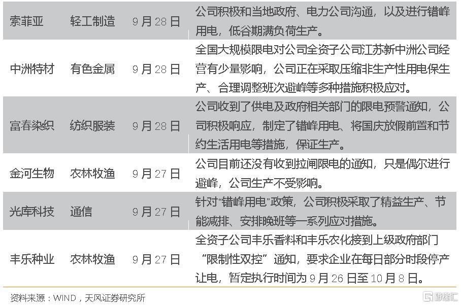 宋雪涛:限电政策的三个变化和一个不变插图3