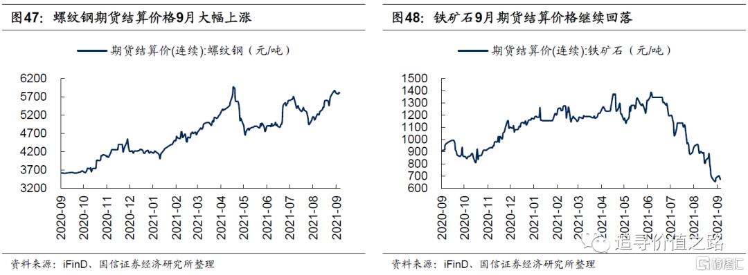 中观行业景气度比较:下游消费不及预期,资源品价格加速上涨插图27