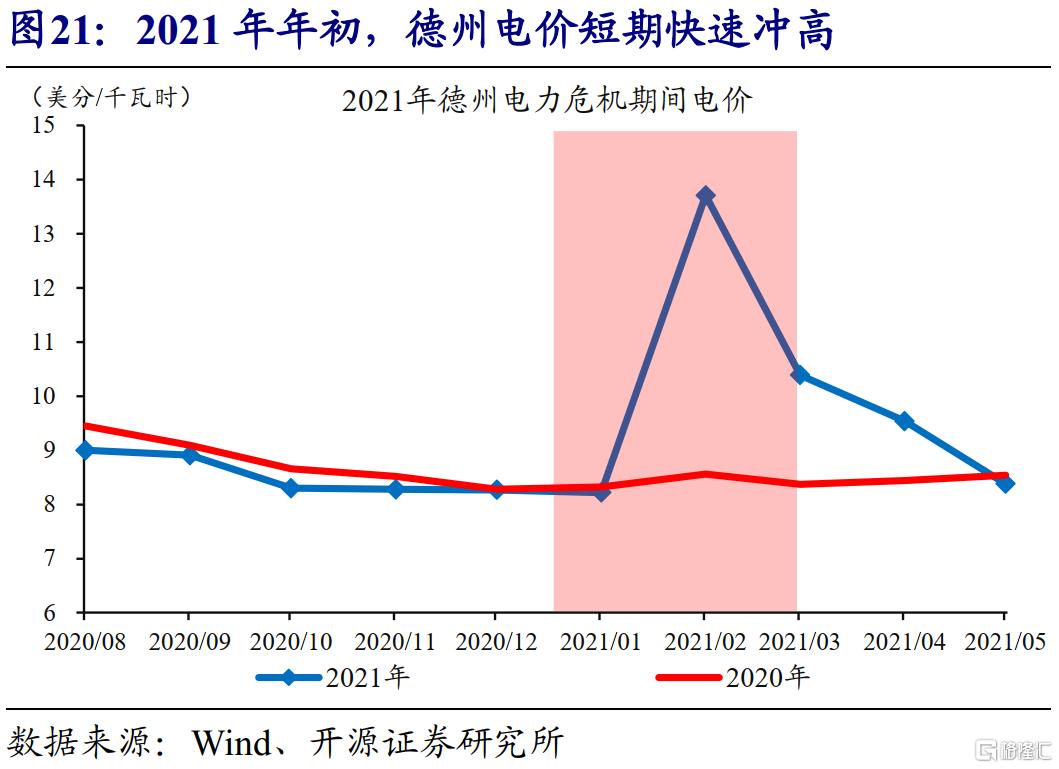 赵伟:全球能源危机,这次不一样?插图22