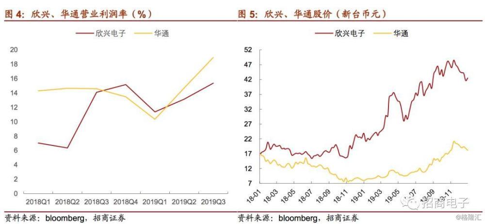 PCB行业月度深度跟踪:5G设备链条望再迎放量,关注海外HDI龙头和特斯拉国产化
