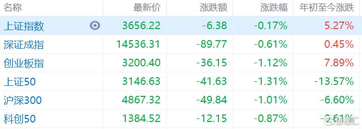石油板块全天强势 中国石油涨近5%