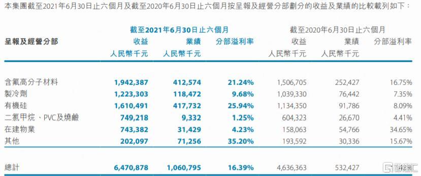 3个月涨4倍,1个月暴跌30%,东岳集团还值得关注吗?插图1