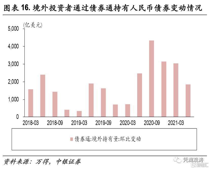 二季度对外经济部门体检报告:经常项目顺差缩小,人民币升值推升对外负债插图15
