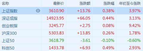 白酒、5G、资源股轮番走强 两市主要指数震荡上涨