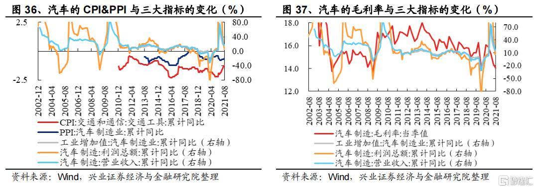 涨价如何影响全产业链盈利?插图20