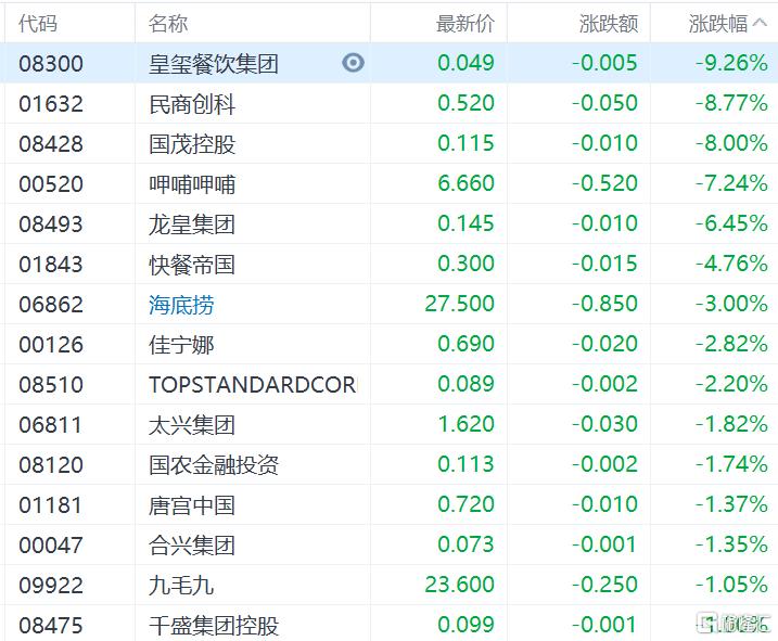 港股收评:恒指收涨0.28%,能源股集体爆发,中国石油涨超7%插图8