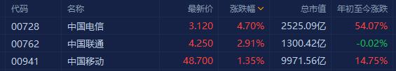 三大电信股走强 中国联通涨近3%