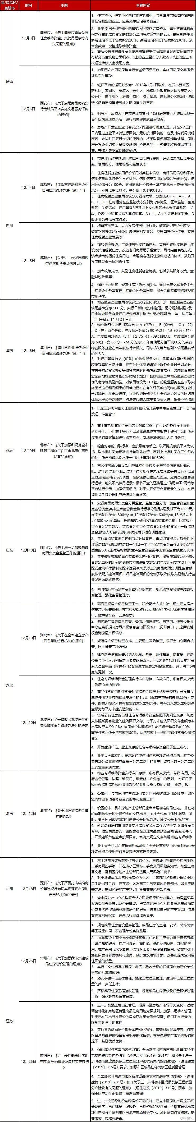 2019年12月全国房地产政策变动监测报告