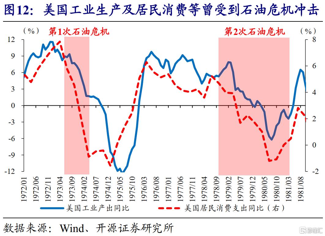 赵伟:全球能源危机,这次不一样?插图13