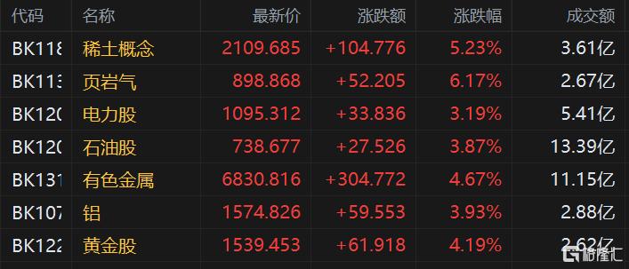 港股午评:恒指涨0.32%,石油等能源股集体爆发,中石油劲升超5%插图1