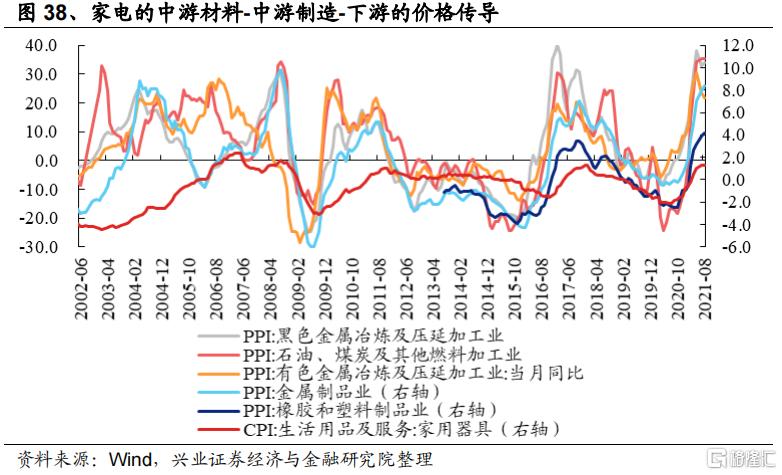涨价如何影响全产业链盈利?插图21