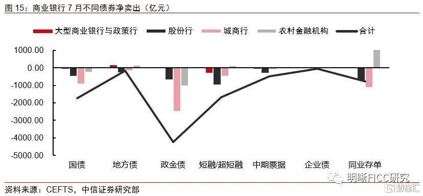 银行增持利率债,配置盘发力能延续吗?插图11