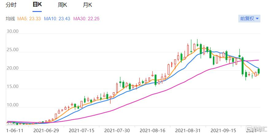 3个月涨4倍,1个月暴跌30%,东岳集团还值得关注吗?插图