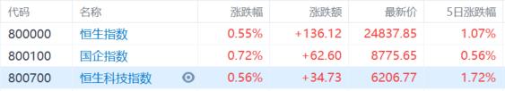 港股收评:恒指上涨0.55%,煤炭电力集体大跌,保险科技继续上扬插图