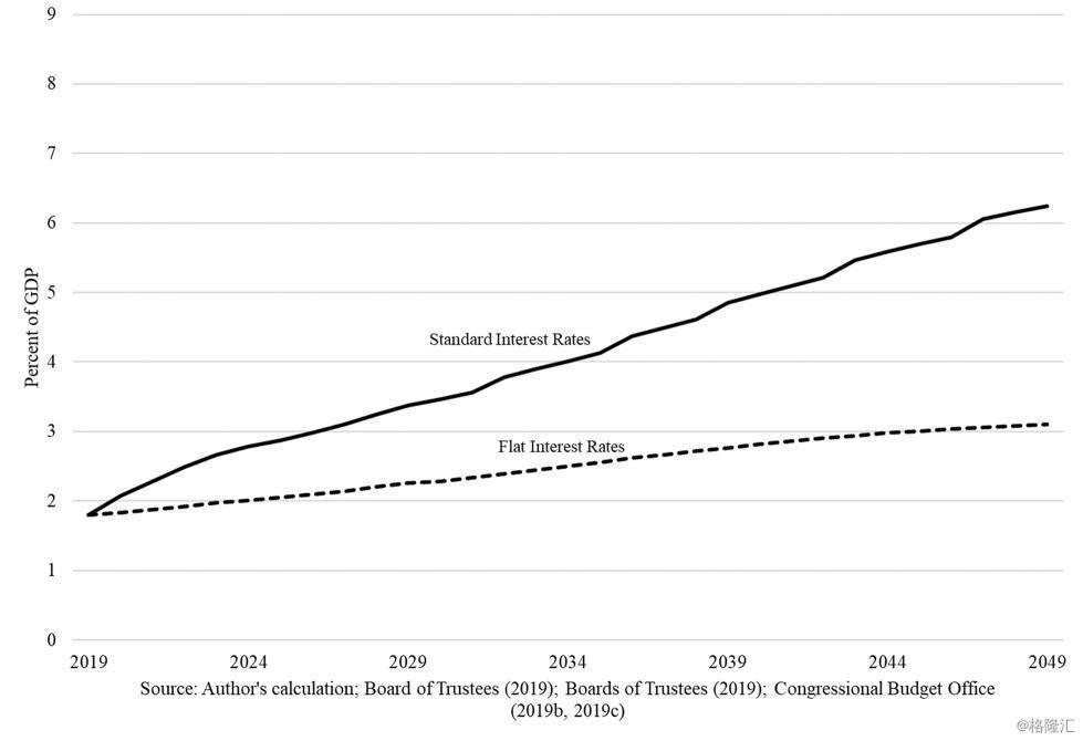 利率和gdp_股市 利率和GDP增长,啥关系