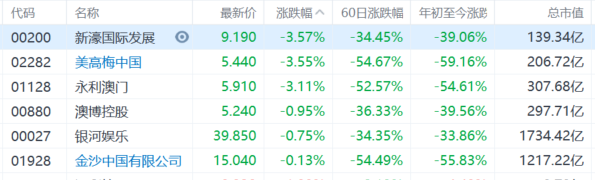 港股午评:恒指跌3.87%失守24000点大关,地产股、金融股等板块集体重挫插图4