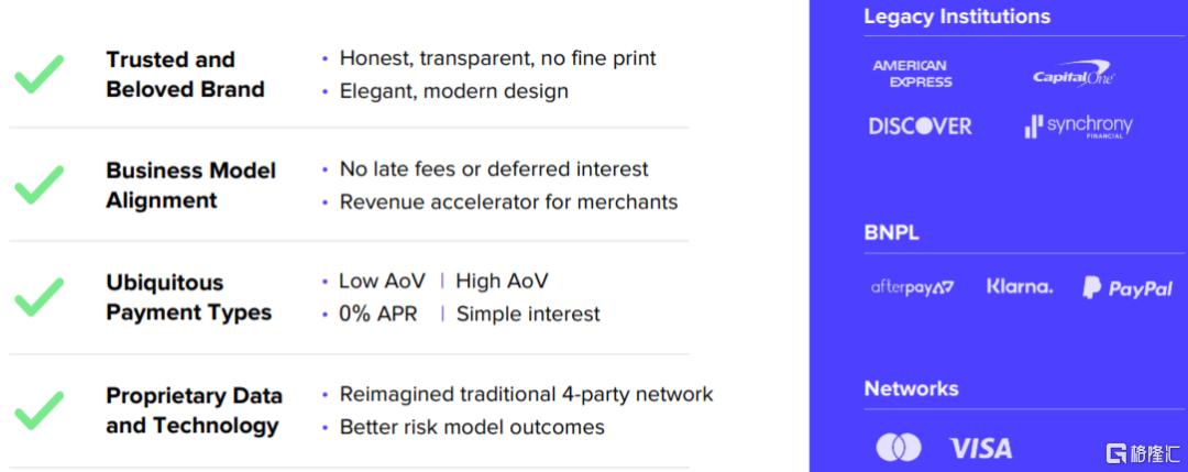 美股掘金 | AFRM: Shopify和亚马逊共同的好基友插图6