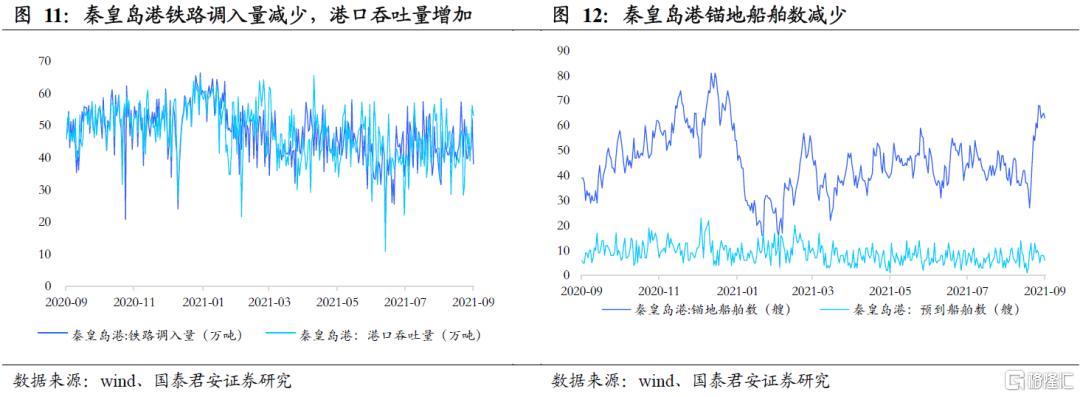 国泰君安:全球能源紧缺加剧,煤炭强基本面维持插图6