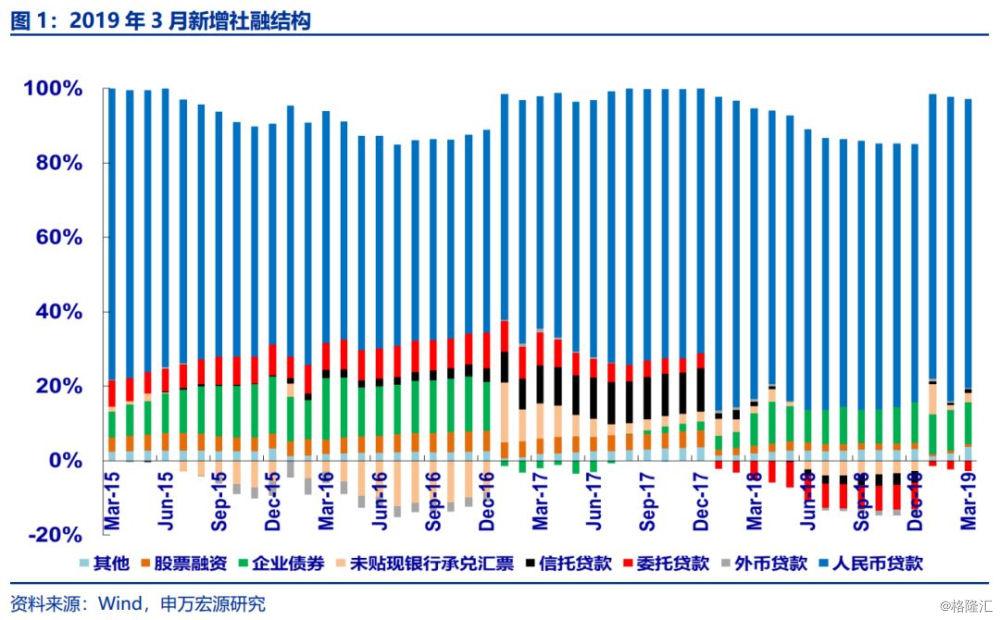 2019年3月經濟數據_2019年1 3月大化縣主要經濟指標數據