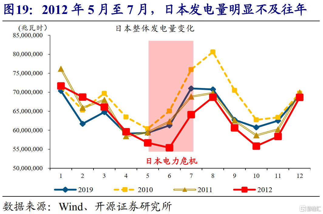 赵伟:全球能源危机,这次不一样?插图20